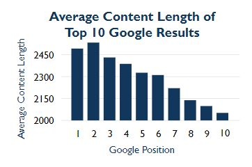 average content lengths of top 10 google results