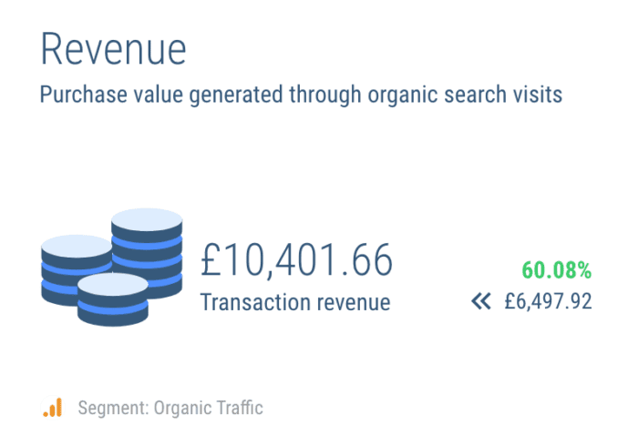 Google organic shopping revenue